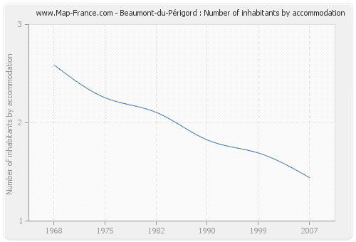 Beaumont-du-Périgord : Number of inhabitants by accommodation