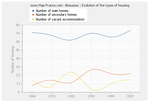 Beaussac : Evolution of the types of housing