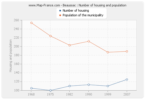 Beaussac : Number of housing and population