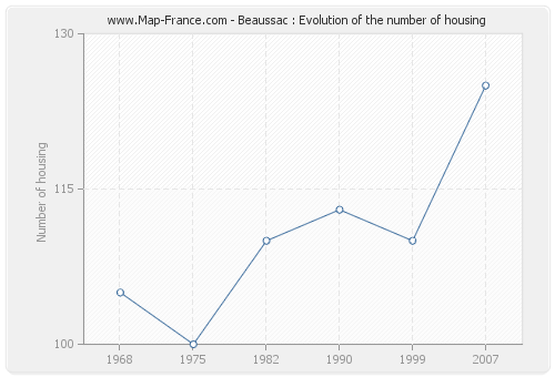 Beaussac : Evolution of the number of housing