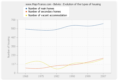 Belvès : Evolution of the types of housing