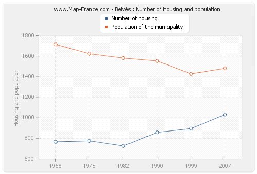 Belvès : Number of housing and population