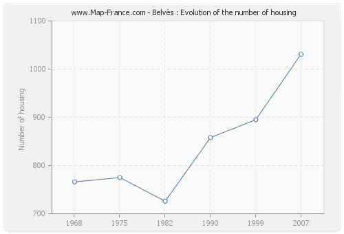 Belvès : Evolution of the number of housing