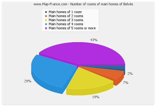 Number of rooms of main homes of Belvès
