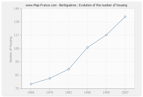Berbiguières : Evolution of the number of housing