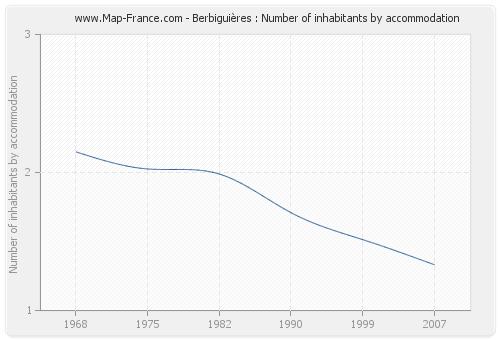 Berbiguières : Number of inhabitants by accommodation