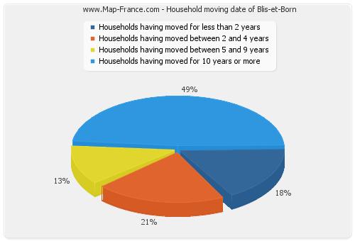 Household moving date of Blis-et-Born