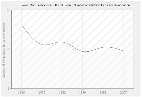 Blis-et-Born : Number of inhabitants by accommodation