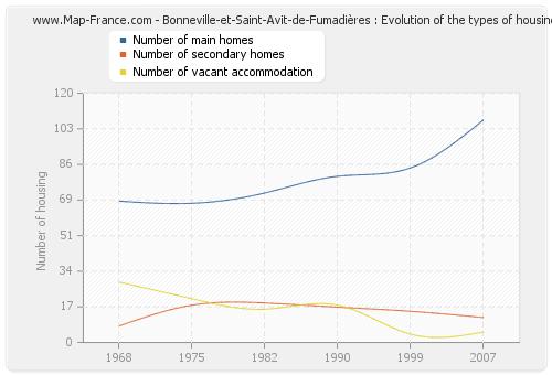 Bonneville-et-Saint-Avit-de-Fumadières : Evolution of the types of housing