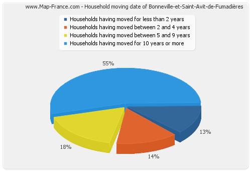 Household moving date of Bonneville-et-Saint-Avit-de-Fumadières