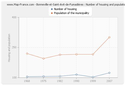 Bonneville-et-Saint-Avit-de-Fumadières : Number of housing and population