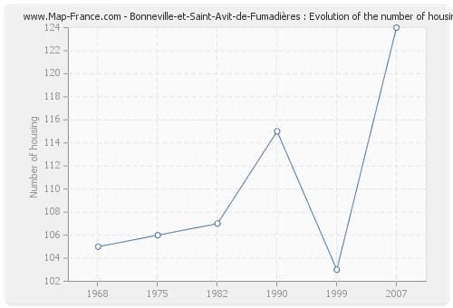 Bonneville-et-Saint-Avit-de-Fumadières : Evolution of the number of housing