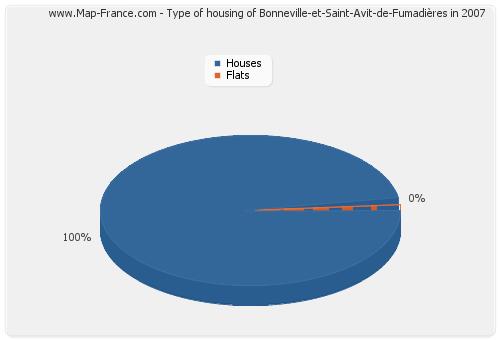 Type of housing of Bonneville-et-Saint-Avit-de-Fumadières in 2007
