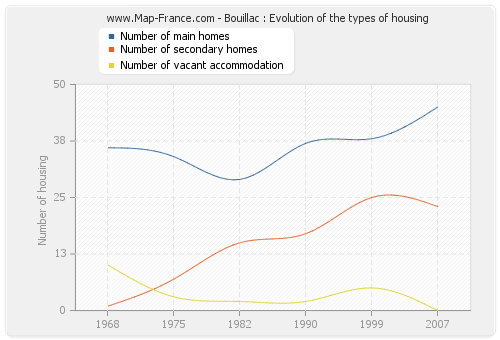 Bouillac : Evolution of the types of housing