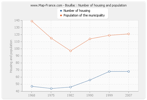 Bouillac : Number of housing and population