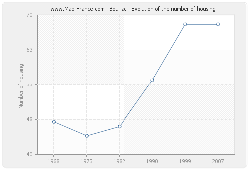 Bouillac : Evolution of the number of housing