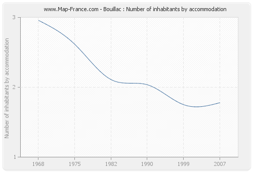 Bouillac : Number of inhabitants by accommodation