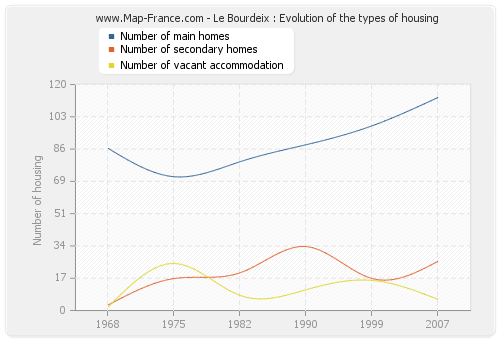 Le Bourdeix : Evolution of the types of housing