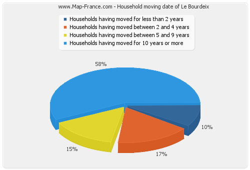 Household moving date of Le Bourdeix