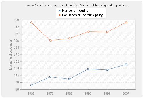 Le Bourdeix : Number of housing and population