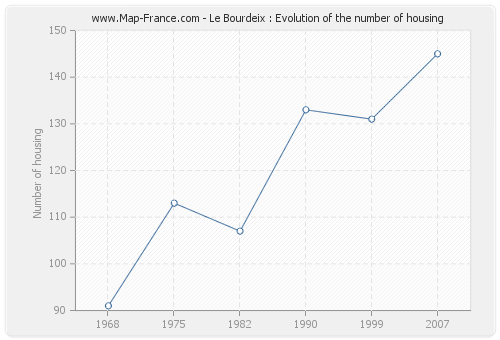 Le Bourdeix : Evolution of the number of housing