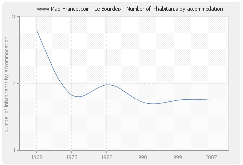 Le Bourdeix : Number of inhabitants by accommodation