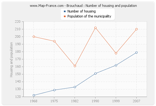 Brouchaud : Number of housing and population