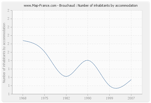 Brouchaud : Number of inhabitants by accommodation