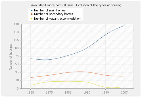 Bussac : Evolution of the types of housing