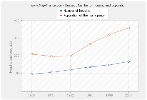 Bussac : Number of housing and population