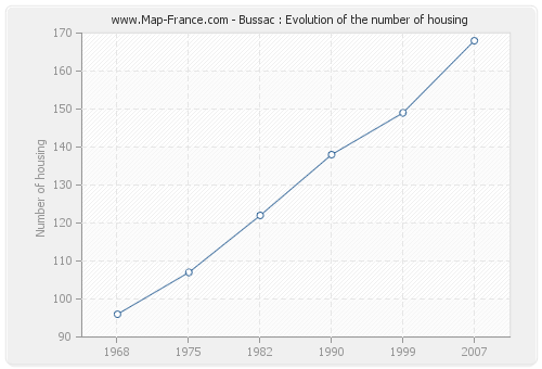 Bussac : Evolution of the number of housing