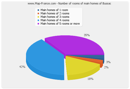 Number of rooms of main homes of Bussac