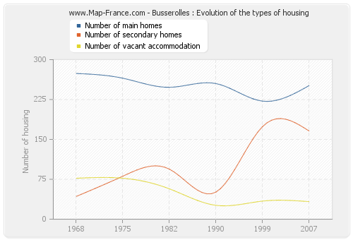 Busserolles : Evolution of the types of housing