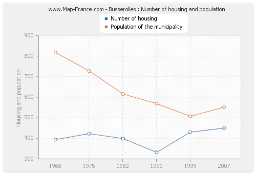 Busserolles : Number of housing and population