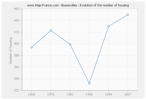 Busserolles : Evolution of the number of housing