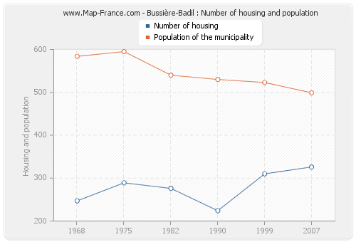 Bussière-Badil : Number of housing and population