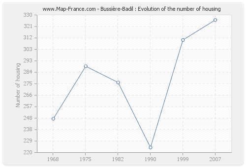 Bussière-Badil : Evolution of the number of housing