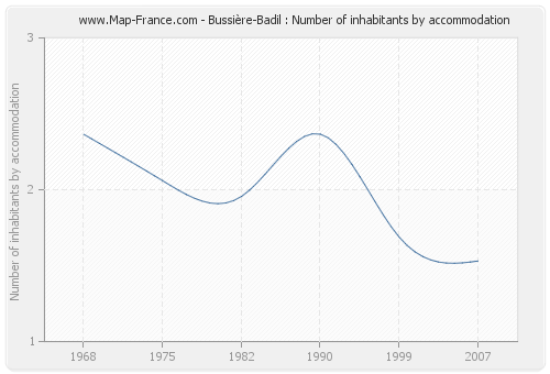 Bussière-Badil : Number of inhabitants by accommodation