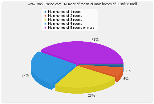 Number of rooms of main homes of Bussière-Badil