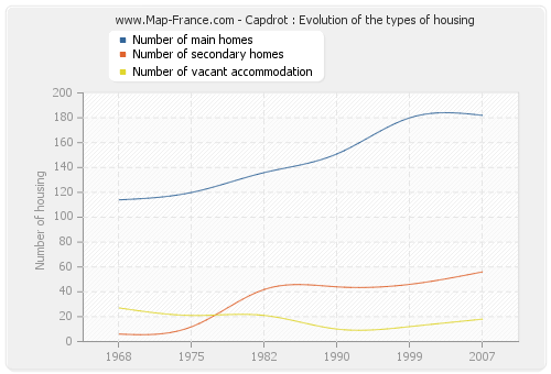 Capdrot : Evolution of the types of housing