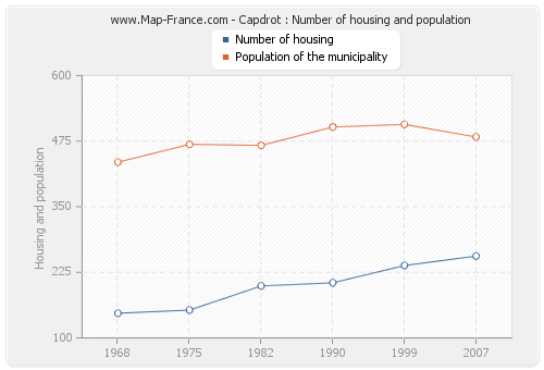 Capdrot : Number of housing and population