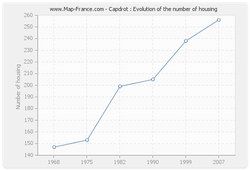 Capdrot : Evolution of the number of housing