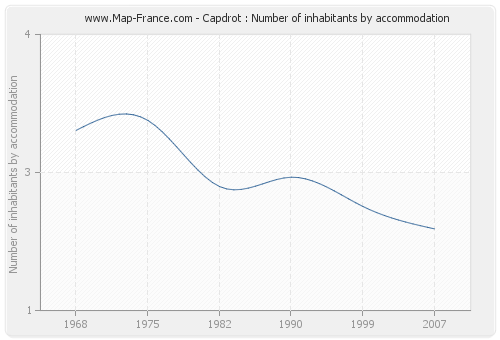 Capdrot : Number of inhabitants by accommodation