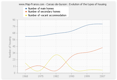 Carsac-de-Gurson : Evolution of the types of housing