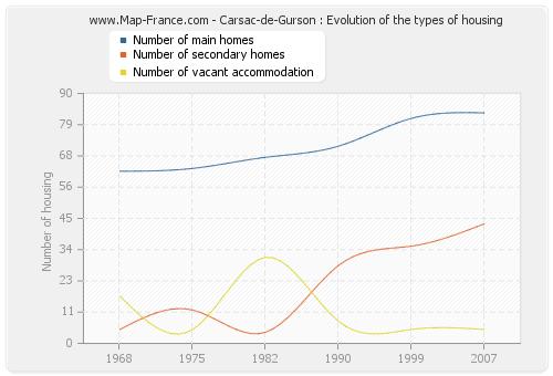 Carsac-de-Gurson : Evolution of the types of housing