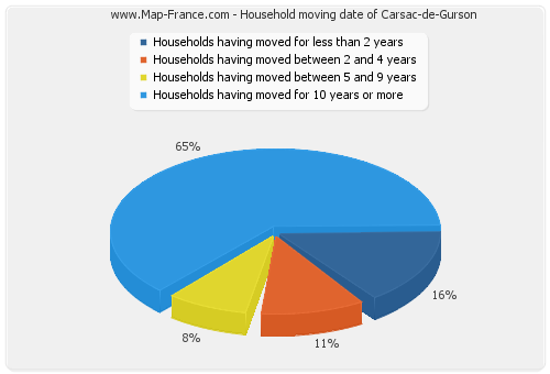 Household moving date of Carsac-de-Gurson
