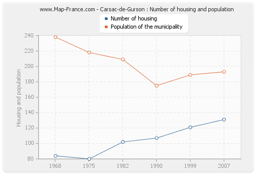 Carsac-de-Gurson : Number of housing and population