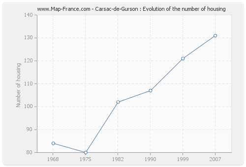 Carsac-de-Gurson : Evolution of the number of housing