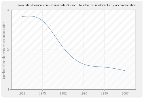 Carsac-de-Gurson : Number of inhabitants by accommodation