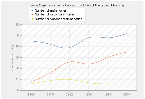 Carves : Evolution of the types of housing